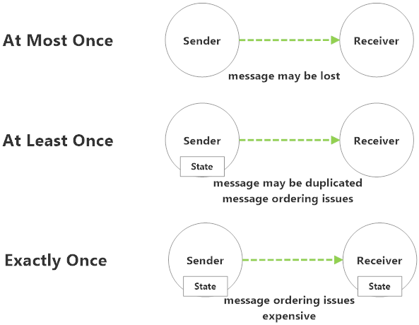 Message delivery guarantees and their state requirements